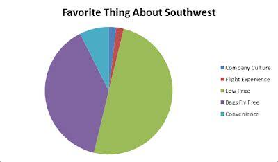 Southwest airlines essay conclusion